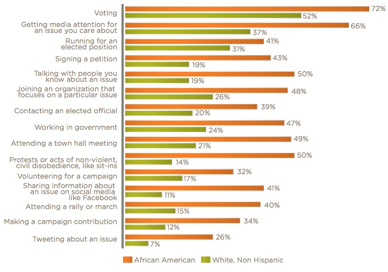 Graph: Effectiveness