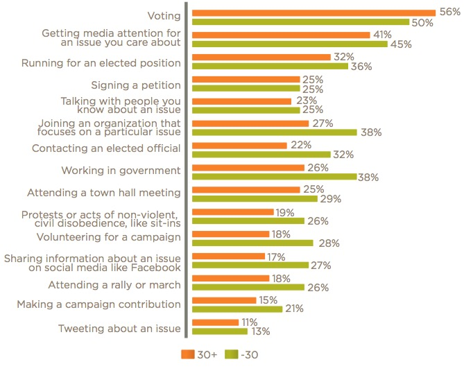 Graph: Influencing government